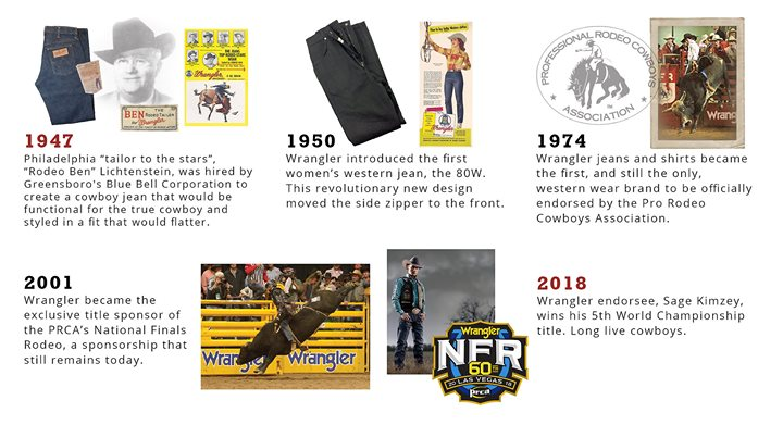 1946: Blue Bell starts to develop a jeans line for cowboys, hiring famous tailor Rodeo Ben. Blue Bell workers take part in a contest to give the jeans a brand name. The winning name is Wrangler, synonymous with the name for a working cowboy.  1947: After designing and testing 13 pairs of prototype jeans, Blue Bell introduces the Wrangler 11MWZ to American consumers. The Wrangler Jeans featured several innovations aimed particularly at cowboys: Felled outseams and inseams, rear pockets positioned for comfort in the saddle, 'no scratch' rivet pocket reinforcement, a zipper fly, and use of a strong tack in the crotch instead of a metal rivet. A promotional campaign is launched featuring 11MWZ test riders and rodeo legends Freckles Brown, Bill Linderman, and Jim Shoulders.  1952: Lot number 11MWZ is renamed 13MWZ to conform to the 13 oz. per yard denim weight being used to manufacture the style.